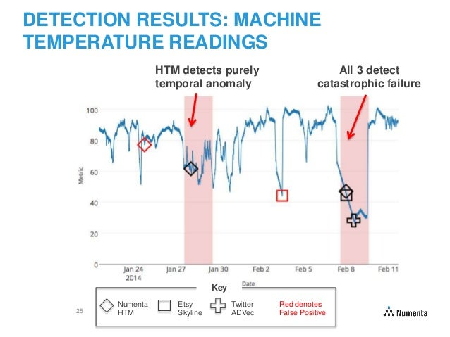 Evaluating Real Time Anomaly Detection The Numenta