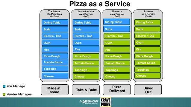 NAB 2015 - Pizza as a Service: IaaS, PaaS & Saas of Cloud Explained