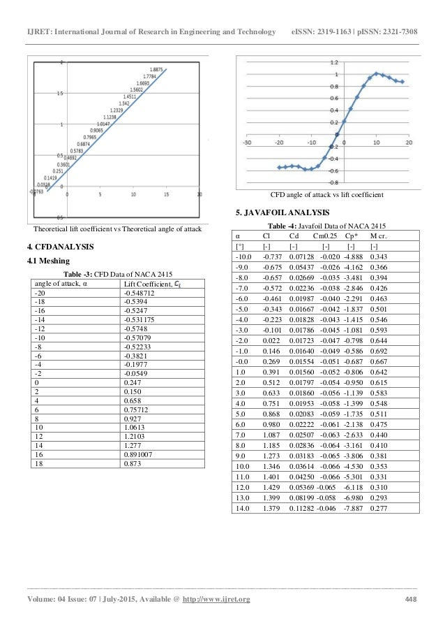 Naca 2415 finding lift coefficient using cfd, theoretical ... | 638 x 903 jpeg 132kB