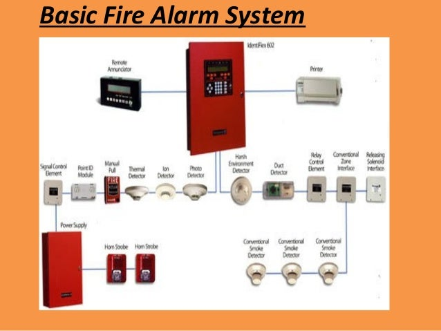 fire alarm system components the o guide