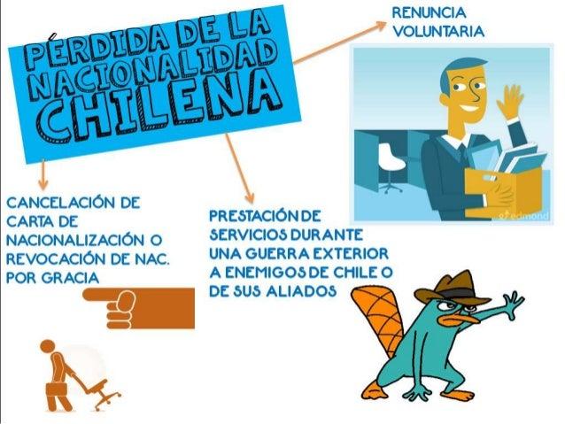 4. Qué derechos otorga la ciudadanía en Chile? I. Derechos políticos como ser elegido. II. A sufragar. III. A formar parte...