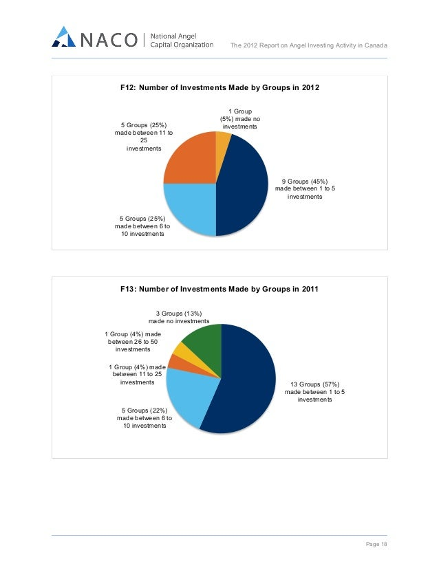 The 2012 Report on Angel Investing Activity in Canada      F12: Number of Investments Made by Groups in 2012  5 Group...