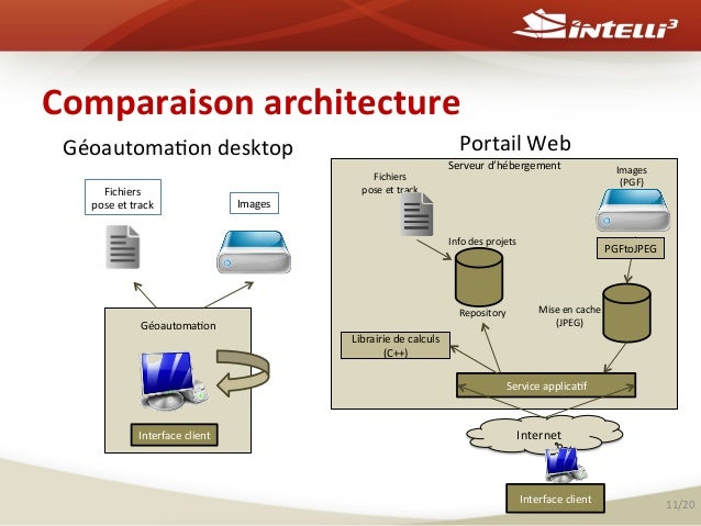 Comparaison  architecture   Géoautoma%on  desktop   Fichiers     pose  et  track    Géoautoma%on     ...