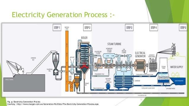 Summer Training At Indira Gandhi Super Thermal Power