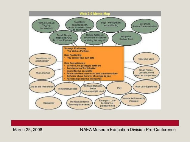 March 25, 2008 NAEA Museum Education Division Pre-Conference