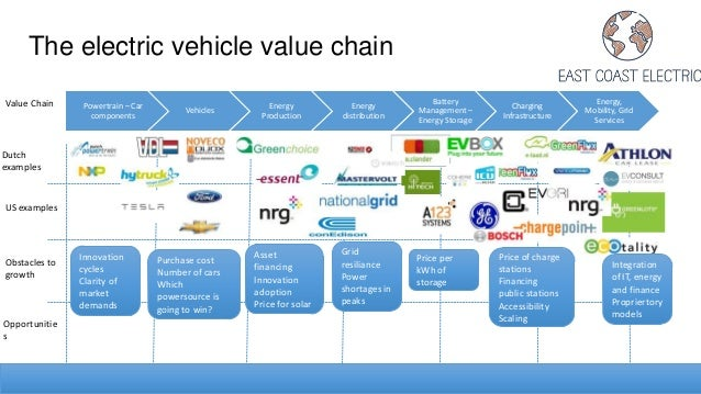 lincoln electric value chain Apics is the leading provider of supply chain, logistics and operations management research, publications, and education and certification programs.