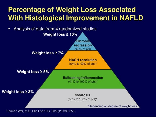 Nafld management -_challenges_involved