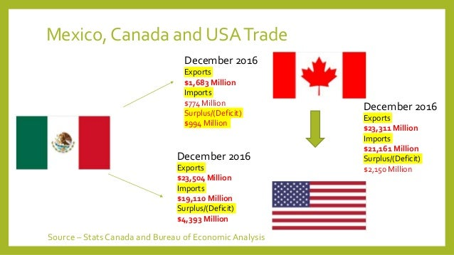 Nafta North American Free Trade Agreement October 2017