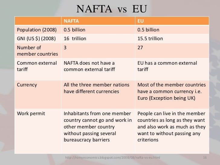 eu vs nafta Eu trade relations with mexico facts, figures, latest developments and archives.