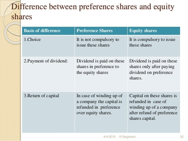 difference between equity share and preference share and debenture