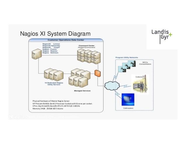 nagios xi system diagram