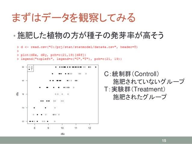 まずはデータを観察してみる • 施肥した植物の方が種子の発芽率が高そう 15 C:統制群(Controll) 施肥されていないグループ T:実験群(Treatment) 施肥されたグループ