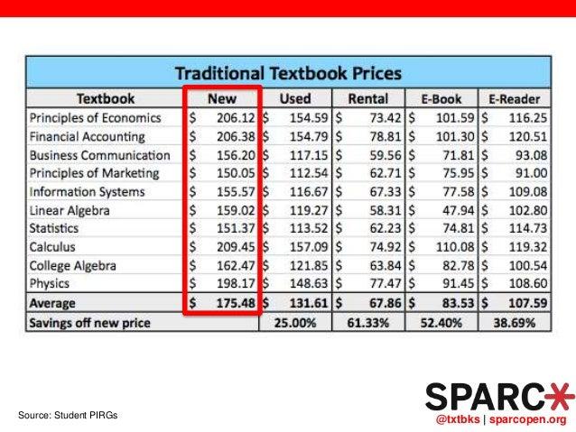 @txtbks   sparcopen.orgSource: Student PIRGs