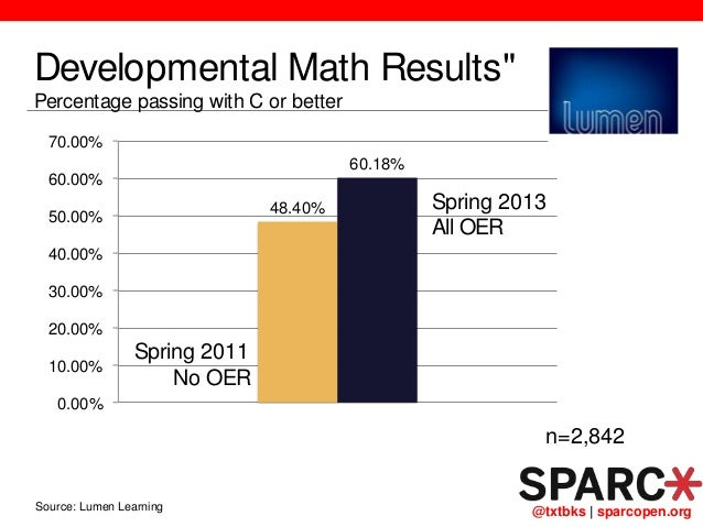 """@txtbks   sparcopen.org Supporting Adoption Developmental Math Results"""" Percentage passing with C or better 48.40% 60.18% ..."""