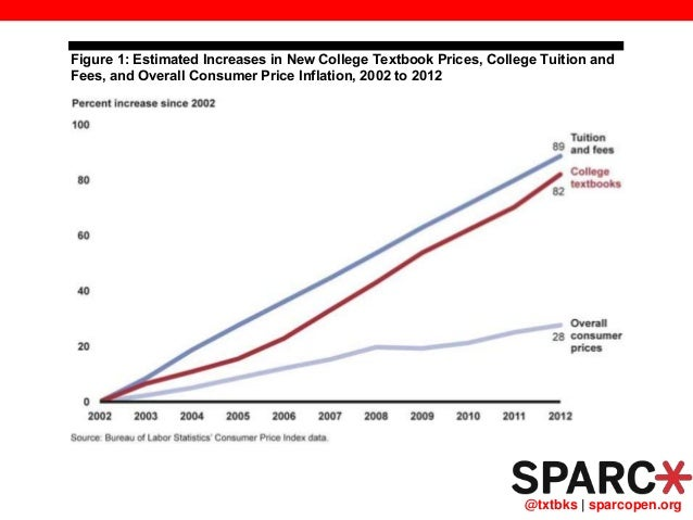 @txtbks   sparcopen.org Figure 1: Estimated Increases in New College Textbook Prices, College Tuition and Fees, and Overal...
