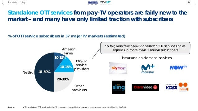 Tv Service Providers >> 2017 Pay Tv Innovation Forum Early Findings And Service