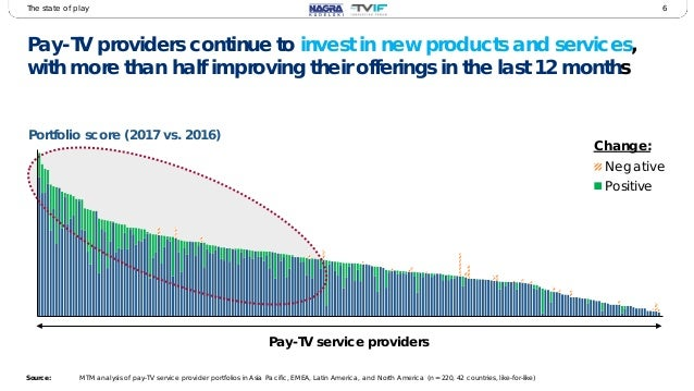 Tv Service Providers >> 2017 Pay Tv Innovation Forum Early Findings And Service Provider Po