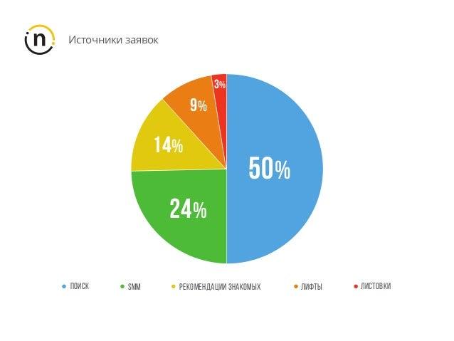 Источники заявок ПОИСК SMM ЛИСТОВКИЛИФТЫ 50% 3% 9% 14% 24% РЕКОМЕНДАЦИИ ЗНАКОМЫХ