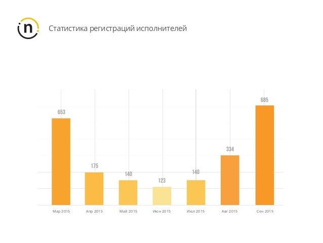 Cтатистика регистраций исполнителей Сен 2015 685 Авг 2015 334 Июн 2015 123 Май 2015 140 Апр 2015 175 Мар 2015 653 Июл 2015...