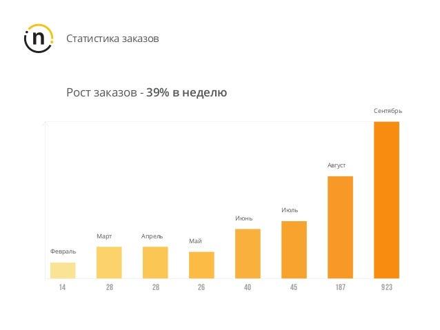 Статистика заказов Август Февраль Март Апрель Май Июнь 14 28 28 26 40 45 187 923 Июль Сентябрь Рост заказов - 39% в неделю