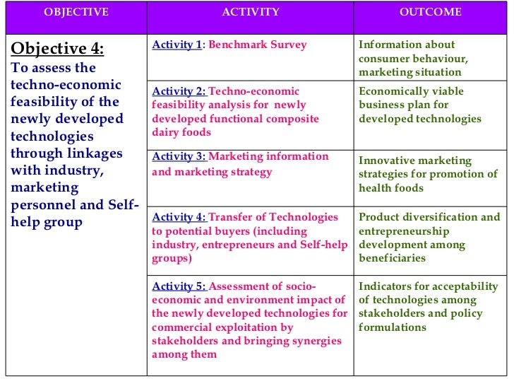 OBJECTIVE ACTIVITY OUTCOME Objective 4: To assess the techno-economic feasibility of the newly developed technologies thro...