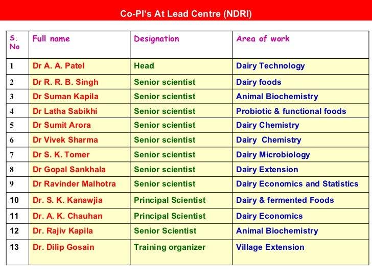 Co-PI's At Lead Centre (NDRI) Village Extension Training organizer Dr. Dilip Gosain 13 Animal Biochemistry Senior Scientis...