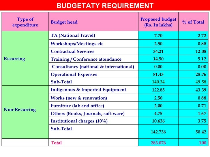 BUDGETATY REQUIREMENT 283.076 142.736 10.636 4.75 2.00 2.50 122.85 140.34 81.43 0.00 14.50 34.21 2.50 7.70 Proposed budget...