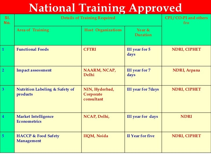 National Training Approved NDRI, CIPHET II Year for five IIQM, Noida HACCP & Food Safety Management 5 NDRI III year for  d...
