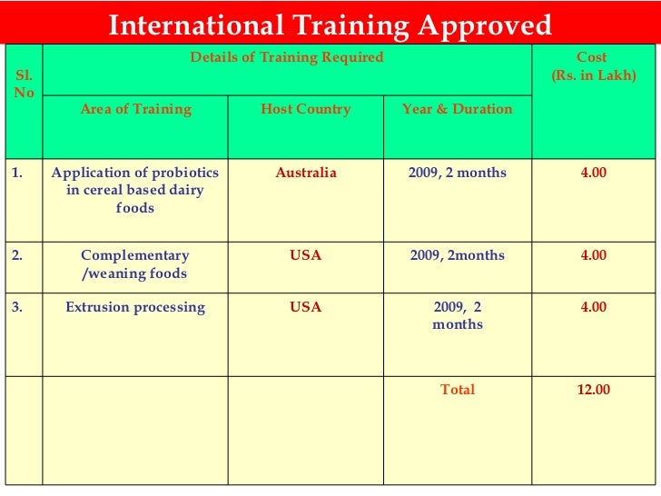 International Training Approved 12.00 Total 4.00 2009,  2 months USA Extrusion processing 3. 4.00 2009, 2months USA Comple...