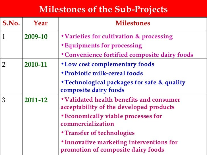 Milestones of the Sub-Projects <ul><li>Validated health benefits and consumer acceptability of the developed products </li...
