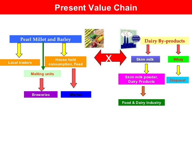 Present Value Chain Dairy By-products Skim milk  Skim milk powder, Dairy Products Whey Pearl Millet and Barley Local trade...