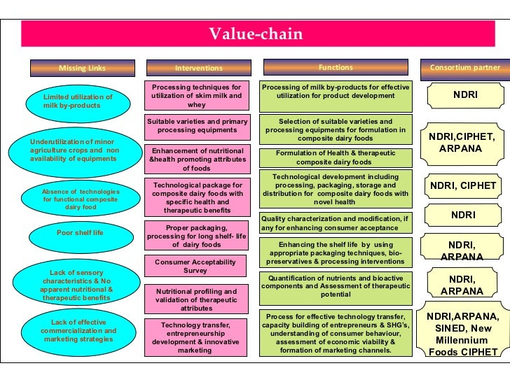 Value-chain  Missing Links Lack of effective commercialization and marketing strategies Lack of sensory characteristics & ...