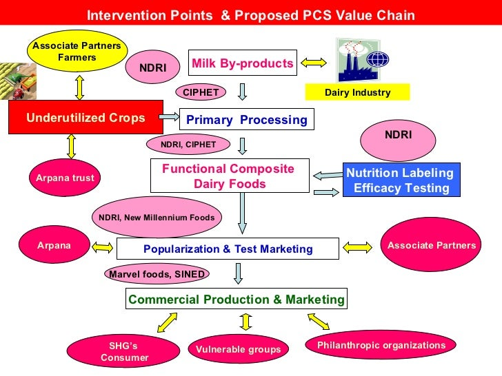 Underutilized Crops Milk By-products Primary  Processing Popularization & Test Marketing Nutrition Labeling  Efficacy Test...