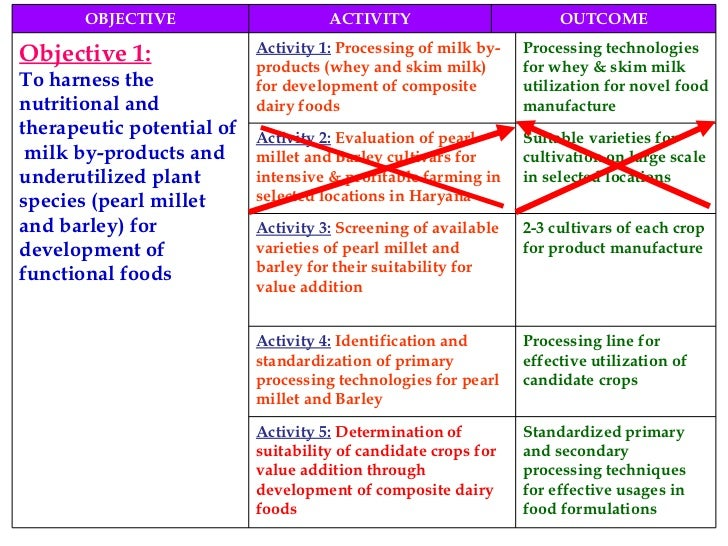 OBJECTIVE ACTIVITY OUTCOME Objective 1: To harness the nutritional and therapeutic potential of  milk by-products and unde...