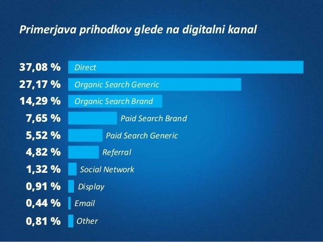 Primerjava prihodkov glede na digitalni kanal 37,08 % 27,17 % 14,29 % 7,65 % 5,52 % 4,82 % 1,32 % 0,91 % 0,44 % 0,81 % Dir...