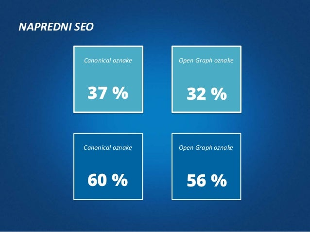 IN NAJSLABŠE NA KONCU - 0,45 Hitrost nalaganja spletne strani Mobile ready 39 % - 0,22 29 %