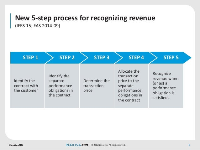 New revenue recognition standards: What the rule changes mean for you…