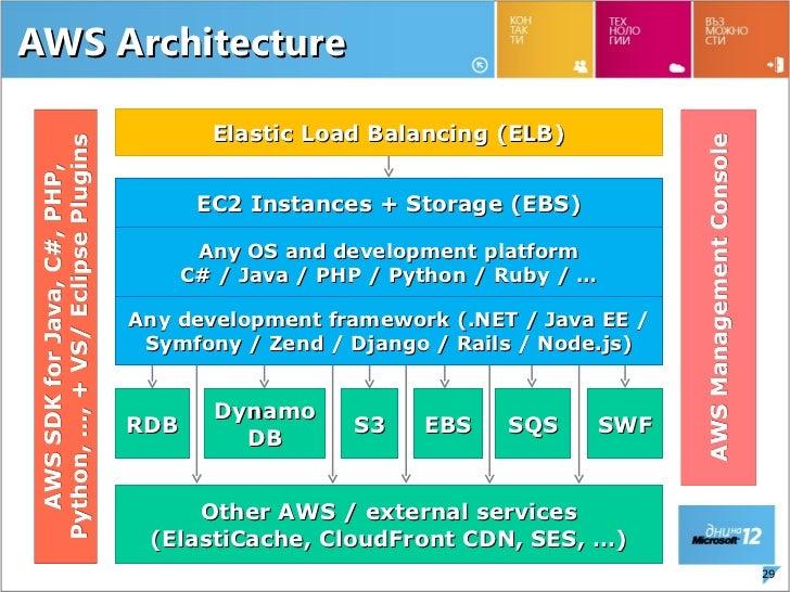 Cloud For Developers Azure Vs Google App Engine Vs