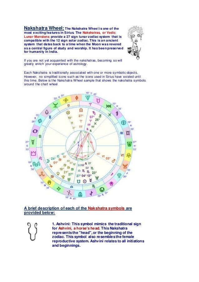 Nakshatra wheel ^^ ( from google com)