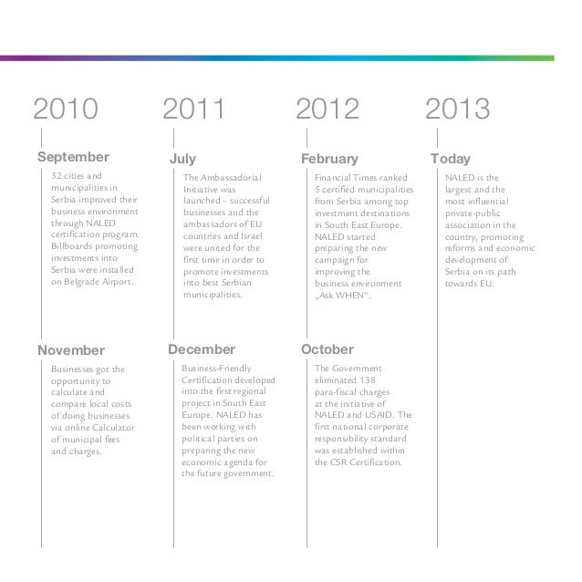 NALED results - Annual report 2012