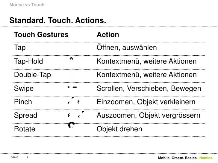 Standard. Touch. Actions.<br />Mouse vs Touch<br />8<br />Mobile. Create. Basics. <br />10-2010<br />
