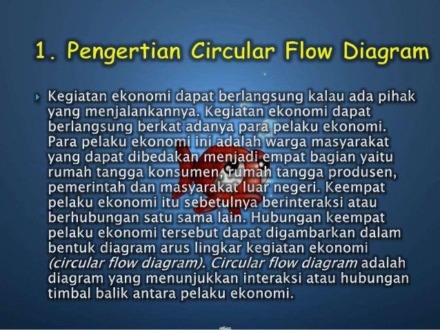 Circular flow diagram ekonomi circular flow diagram di bawah ini 4 ccuart Images