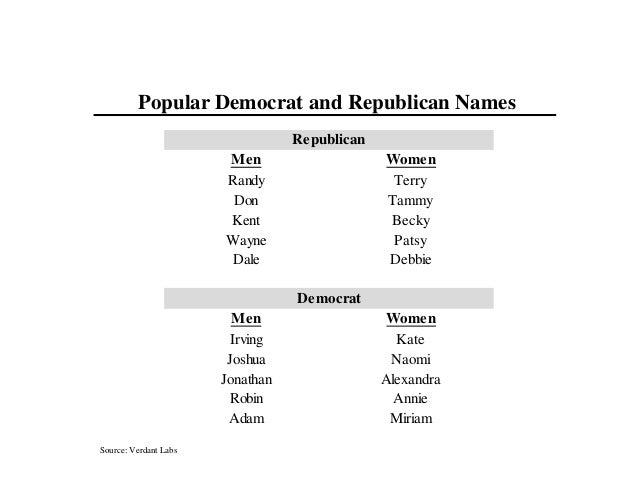 Source: Verdant Labs Popular Democrat and Republican Names Republican Men Women Randy Terry Don Tammy Kent Becky Wayne Pat...