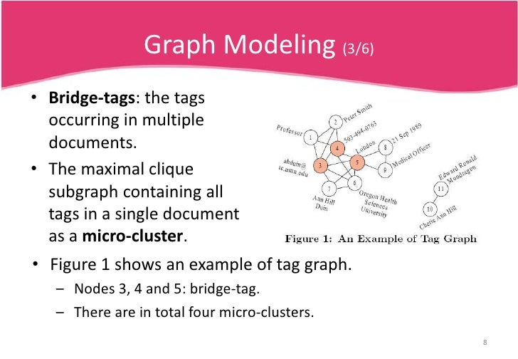 Graph Modeling (3/6)<br />Bridge-tags: the tags occurring in multiple documents.<br />The maximal clique subgraph containi...