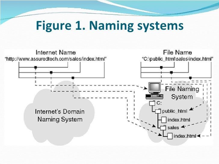 Figure 1. Naming systems
