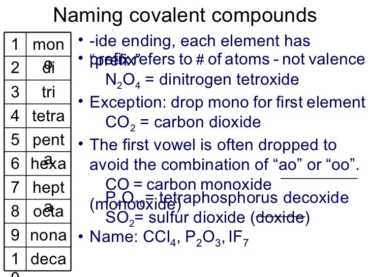 Naming ionic-covalent