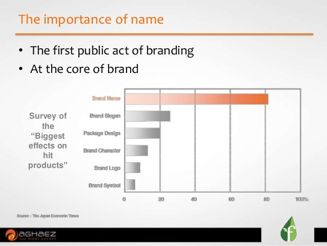 """• The first public act of branding • At the core of brand The importance of name Survey of the """"Biggest effects on hit pro..."""