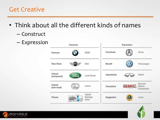 • Think about all the different kinds of names – Construct – Expression Get Creative