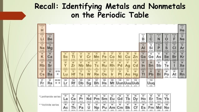 Naming ionic compounds intro recall 3 recall identifying metals and nonmetals on the periodic table urtaz