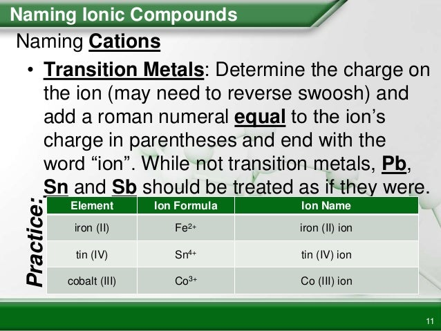 Naming & Writing Ionic Formulas PowerPoint